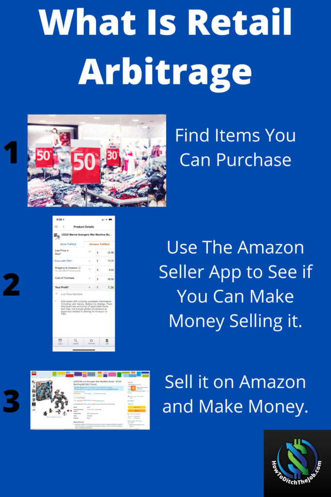 Make Money Reselling Products